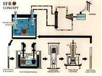 CDiagram showing the concept behind the Integral Fast Reactor (IFR) fuel recycling process