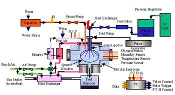Schematic diagram of the diesel-fuel/air/steam mixing test facility